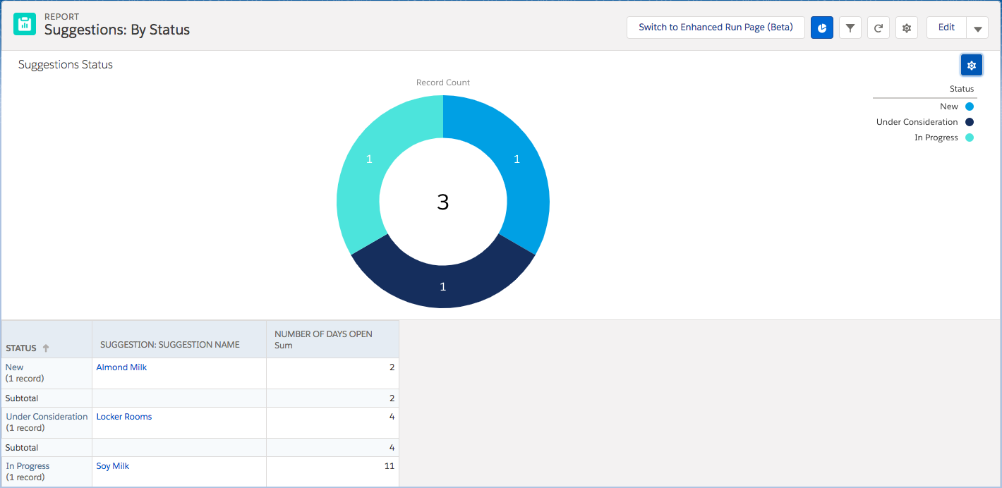 Screenshot of the Suggestions by Status report displayed as a donut chart