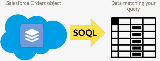 An icon representing the Salesforce Orders object with an arrow labeled SOQL pointing to a table of data matching your query.