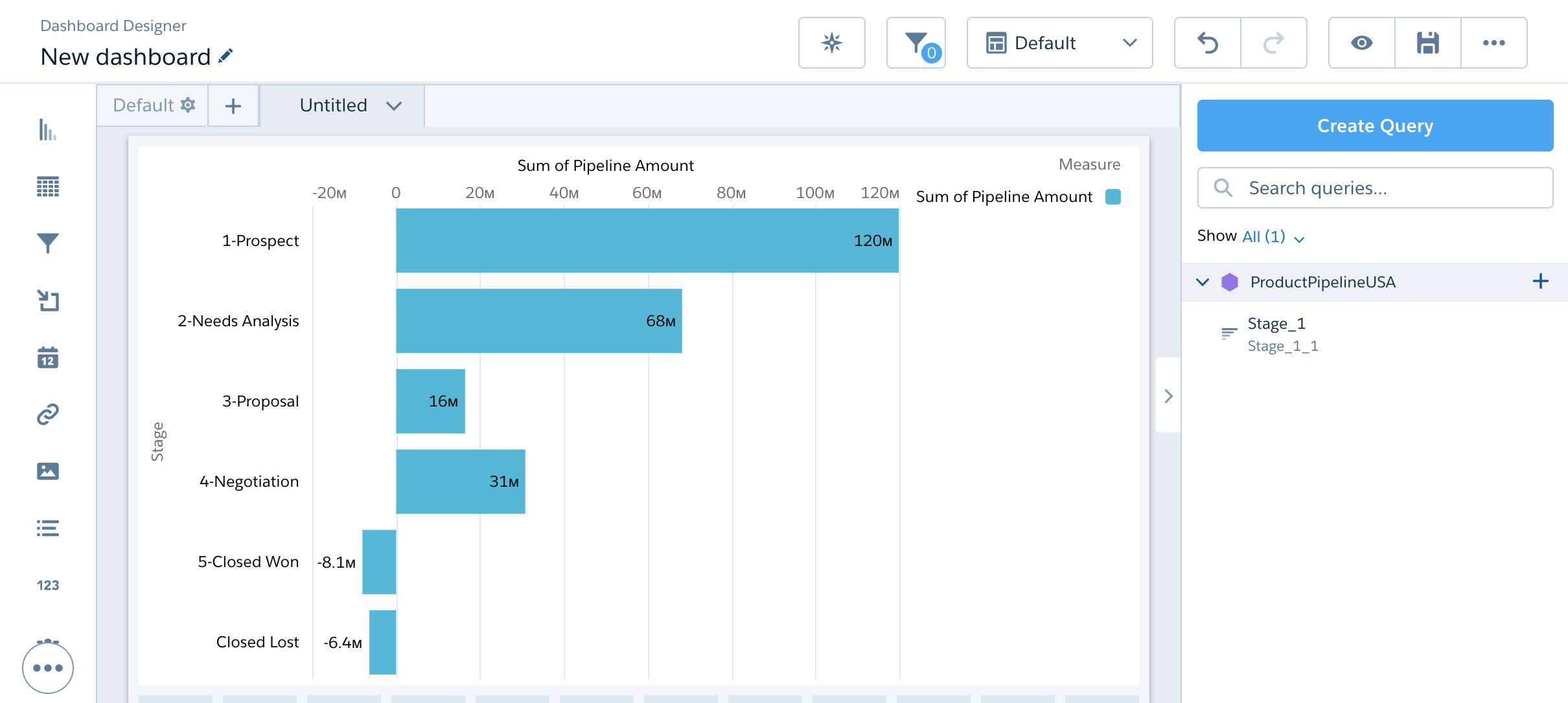 Pipeline stages bar chart in dashboard designer