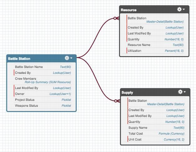 Diagrama entidad-relación utilizado para mostrar estos tres objetos relacionados: Estación galáctica de combate, Recurso y Suministro.