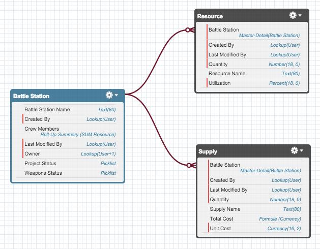 Battle Station、Resource、Supply の 3 つの関連オブジェクトを表示する ERD (エンティティ関係図)
