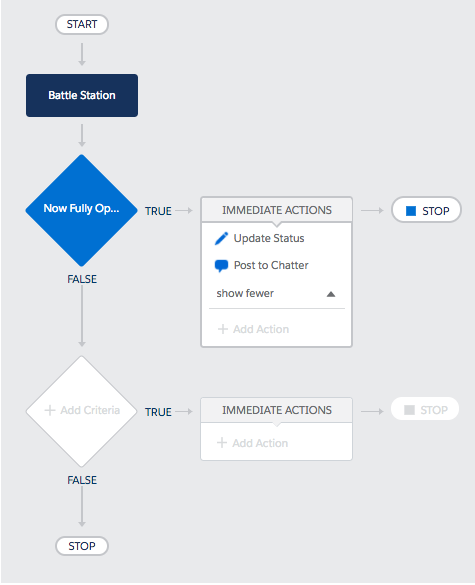 Diagram showing what the Post to Chatter process will look like whem complete.