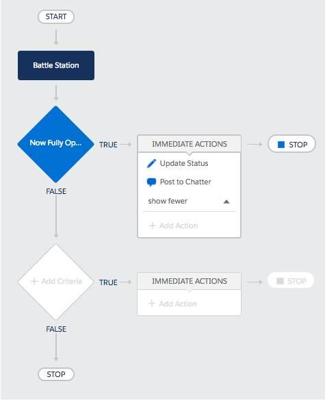 Diagrama que muestra el aspecto del proceso Publicar en Chatter cuando esté completo.
