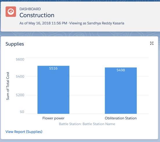 Se muestra el gráfico que aparece en el tablero Construcción. Se visualiza después de que el usuario haga clic en Listo.