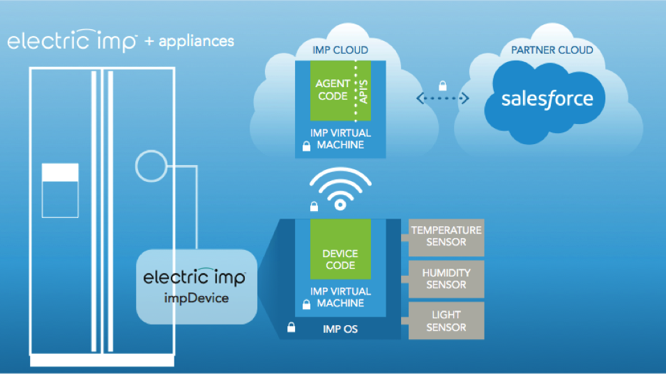 An Electric Imp Application: the device, running device code, connects to its agent in the impCloud. The agent, running agent code, is the device's front end to the Internet, and communicates with external resources such as Salesforce