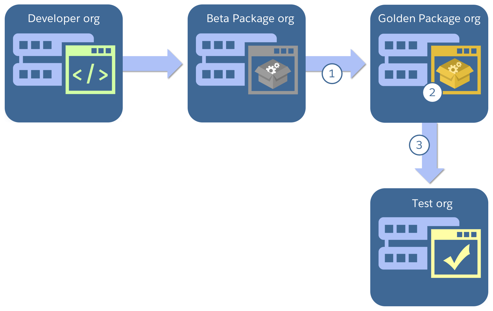 Diagram showing app going from developer org to beta package org to golden package org to test org