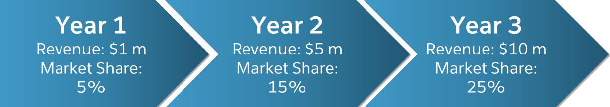 Graphic showing 3-year plan with increasing revenue and market share
