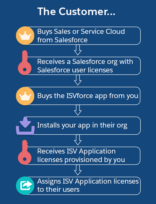A diagram of the customer process for purchasing and installing an ISVforce app