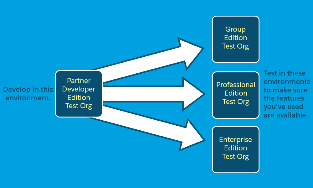 A diagram showing moving from development to test orgs