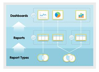 An image showing the relationships between folders, dashboards, reports, and report types