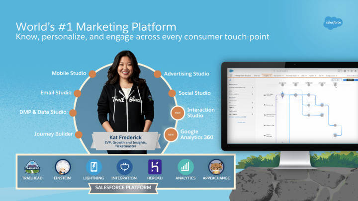 Marketing Cloud product map, showing the individual Marketing Cloud products as well as the Salesforce platform.
