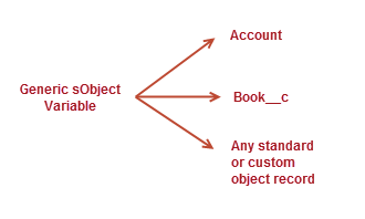 A generic sObject variable can point to any Salesforce record
