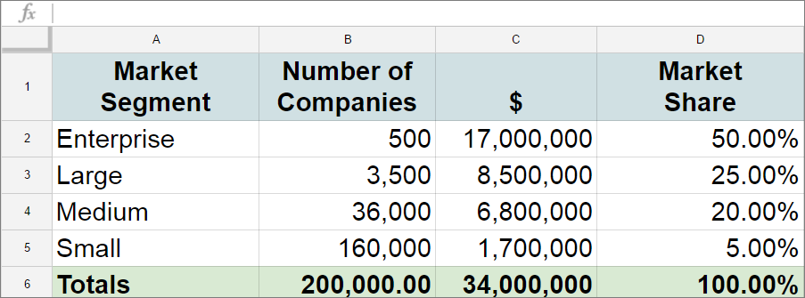 Spreadsheet showing market segment, number of companies, dollar amount, and market share