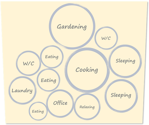 Architectural bubble diagram showing where activities take place and how spaces relate to each other