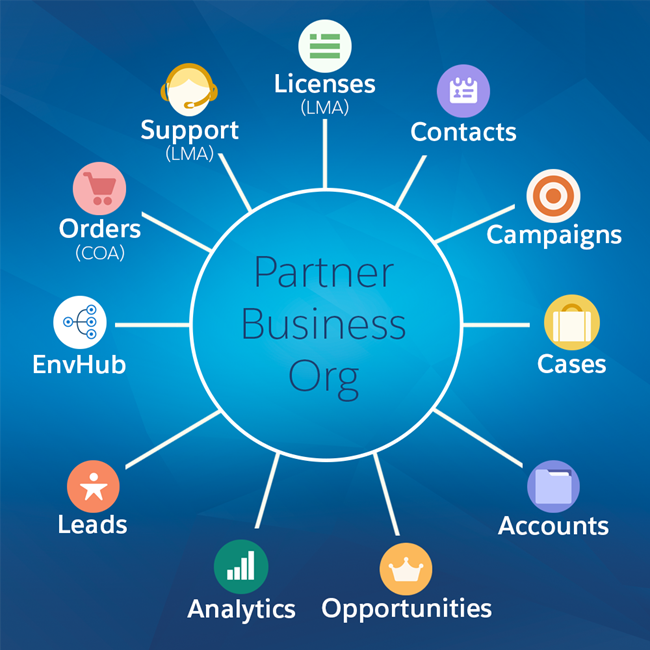 A diagram of the components of the Partner Business Org