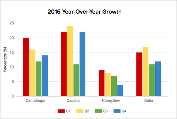 Year-over-year growth chart