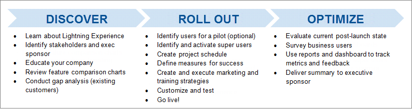 An example rollout strategy, organized into three buckets.