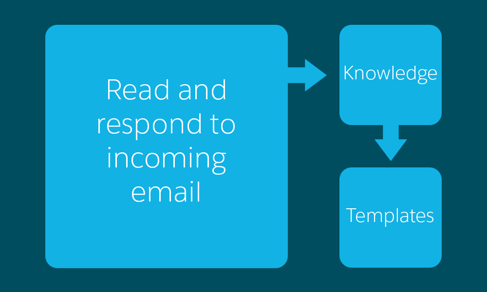 A diagram that shows a workflow of reading and responding to imcoming email, then knowledge, followed by email template