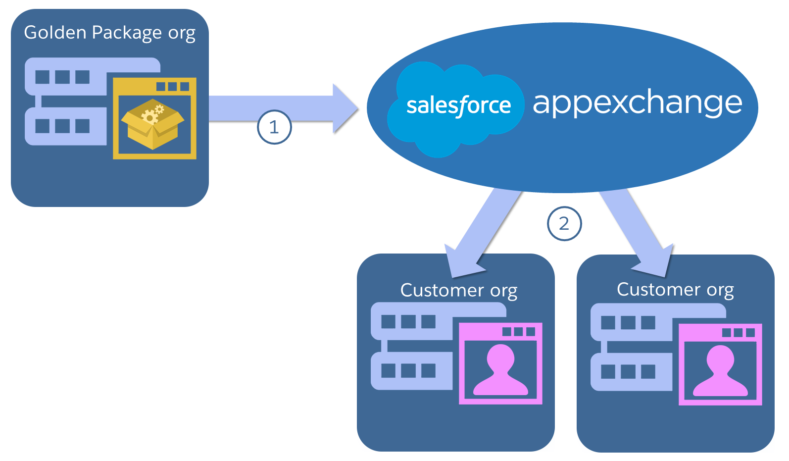 Diagram showing app going from golden package org to AppExchange to customers