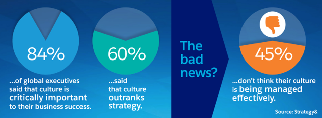 Understand Why Culture Matters Unit | Salesforce Trailhead