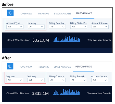 Sales Wave Performance by Customer dashboard after changing wizard answers