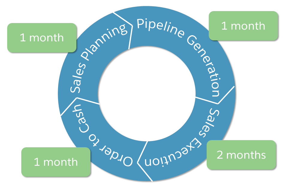 Sales cycle showing one month sales planning, one month pipeline generation, two months sales execution, one month order to cash