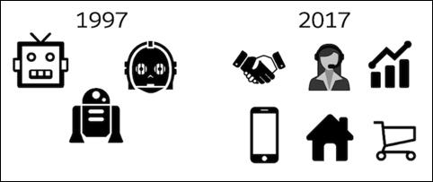 AI yesterday versus today