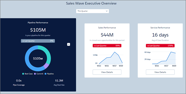 Sales Wave app executive overview dashboard