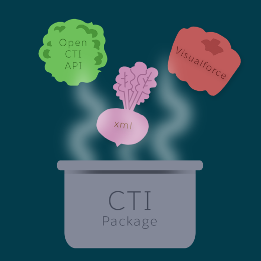 A graphic of call center ingredients placed into a CTI package like a soup pot.