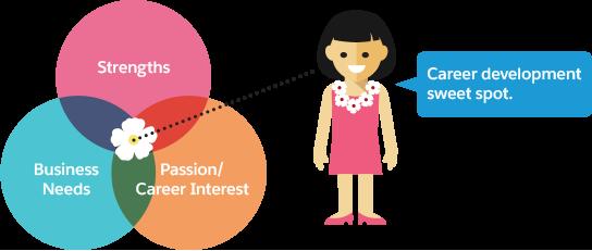 Explore Career Development Unit | Salesforce Trailhead
