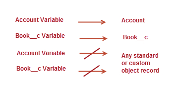 A specific sObject variable can point to the Salesforce record of the same type only