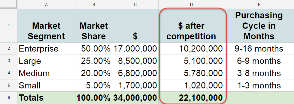 Spreadsheet showing market segment, market share, $, $ after competition, and purchasing cycle in months