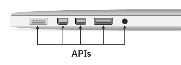 APIs are just like the ports in your laptop.