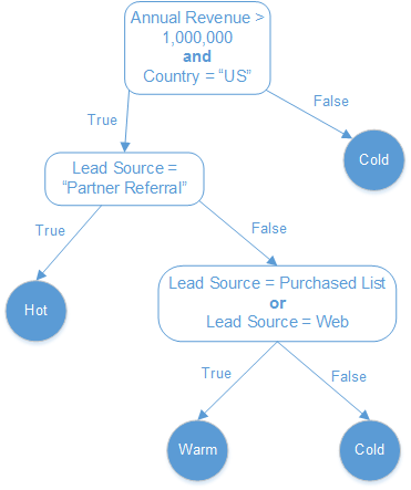 This choice tree helps us visualize the lead rating formula.