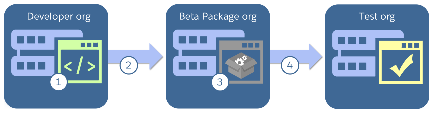 Diagram showing application moving from developer org to beta package org to test org