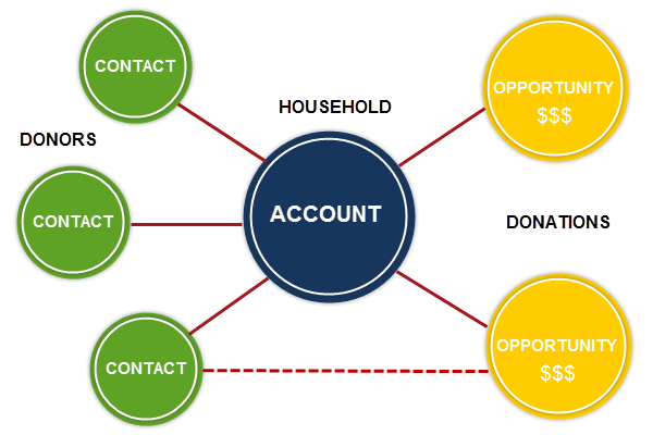 Create a Contact and Associated Household Account Unit | Salesforce