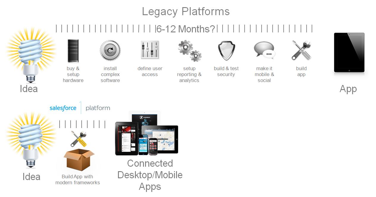 Vastly reduce app development time.