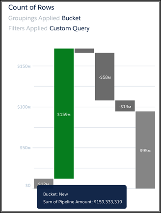 Waterfall chart with column tapped