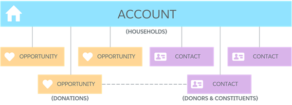 Household Account-centric data model diagram