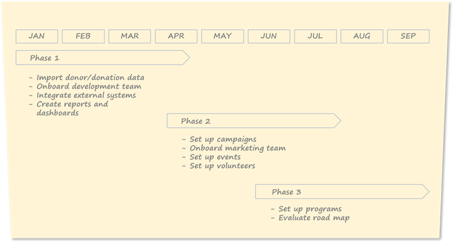 A sample phased three-phased implementation rolls out fundraising features first, followed by marketing, events, and volunteer management, followed by program management