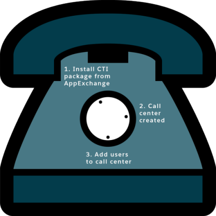 A graphic of a rotary phone showing the three steps to set up a call center.