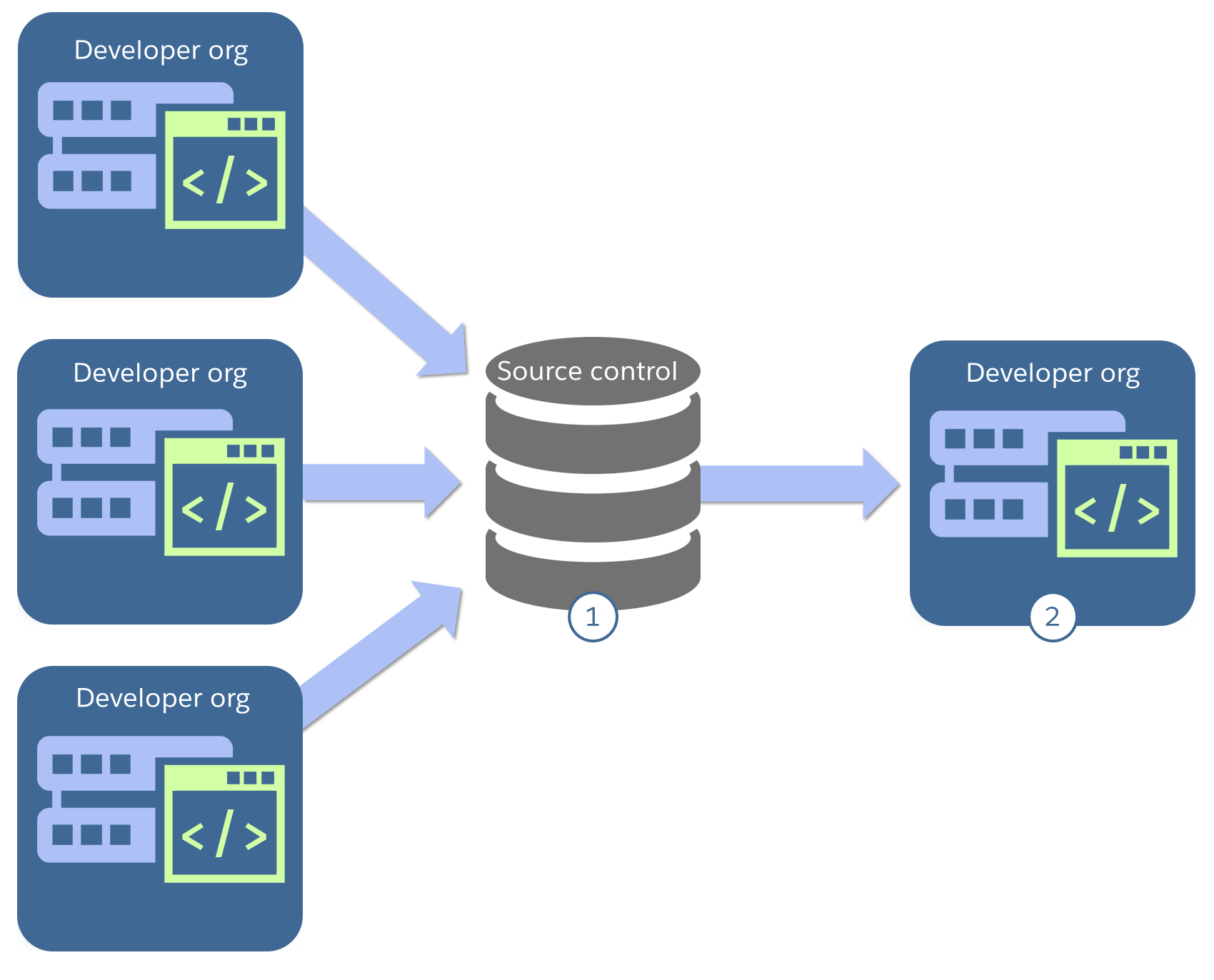 Diagram with developer orgs feeding to source control feeding to a single developer org