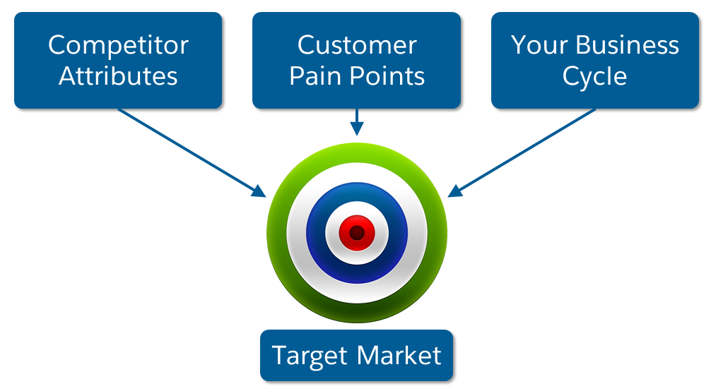 Competitor attributes, customer pain points, and your business cycle pointing to target market