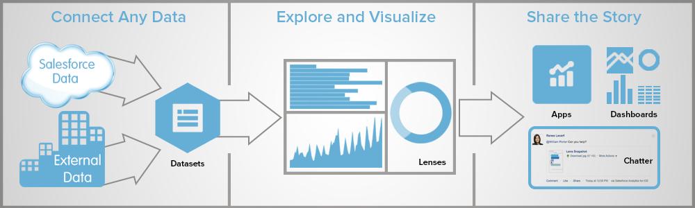 Start Exploring Wave Analytics Unit | Salesforce Trailhead