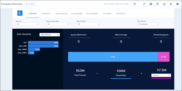 Company overview dashboard without quotas