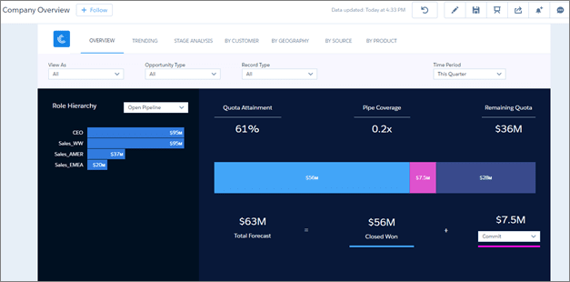 Overview dashboard with quotas data