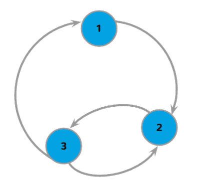 A state workflow view, with three circles representing the states, and arrows from state to state.