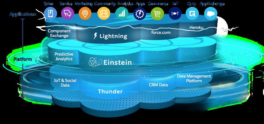 salesforce architecture diagram Understand the Salesforce Architecture Unit | Salesforce Trailhead