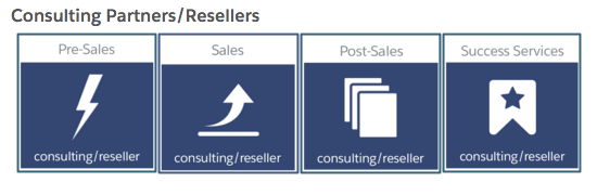 The role-based learning hub provides information for each phase of the sales process.