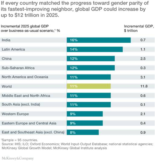 If every country matched the progress toward gender parity of its fastest-improving neighbor, global GDP could increase by up to $12 trillion in 2025.
